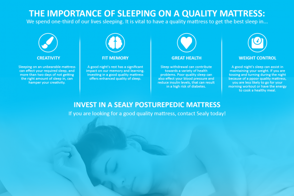 Importance of Sleeping on a Quality Mattress